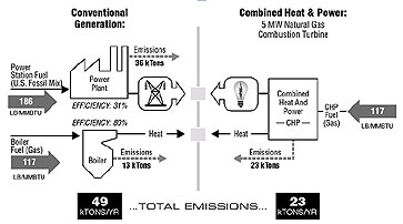 Conventional Generation vs. CHP: CO2 Emissions